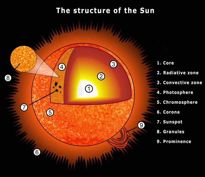 This simple diagram of the hypothetical standard solar model gives no inkling of the complexity of the phenomena seen in the photosphere and above.